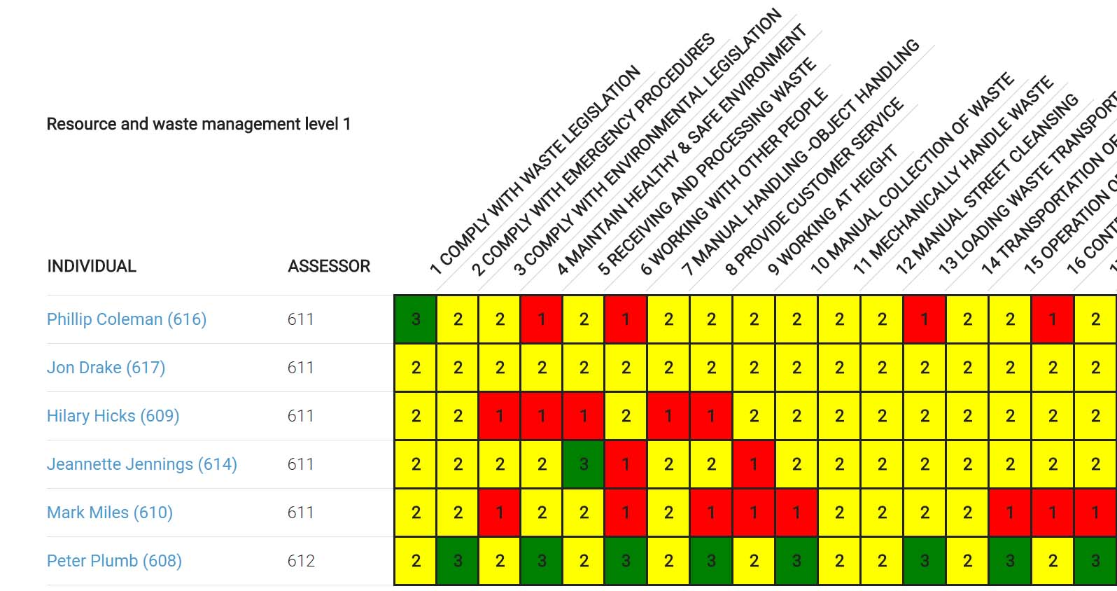 competency level of the faculty and Professions accreditation standard 70101, the entry level competency  parks  and recreation, ross, young, and sturts (2012) suggested that faculty.